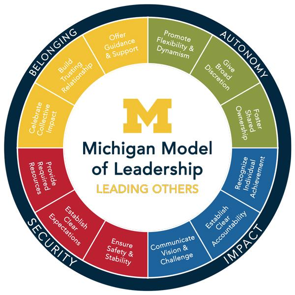 Michigan Model Of Leadership