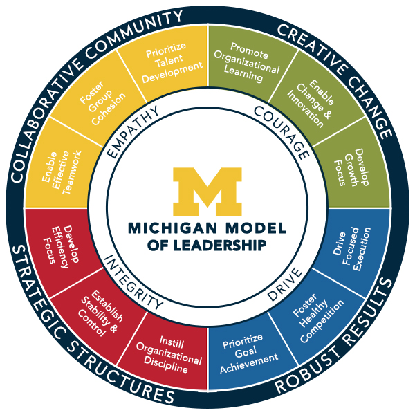 Michigan Model of Leadership